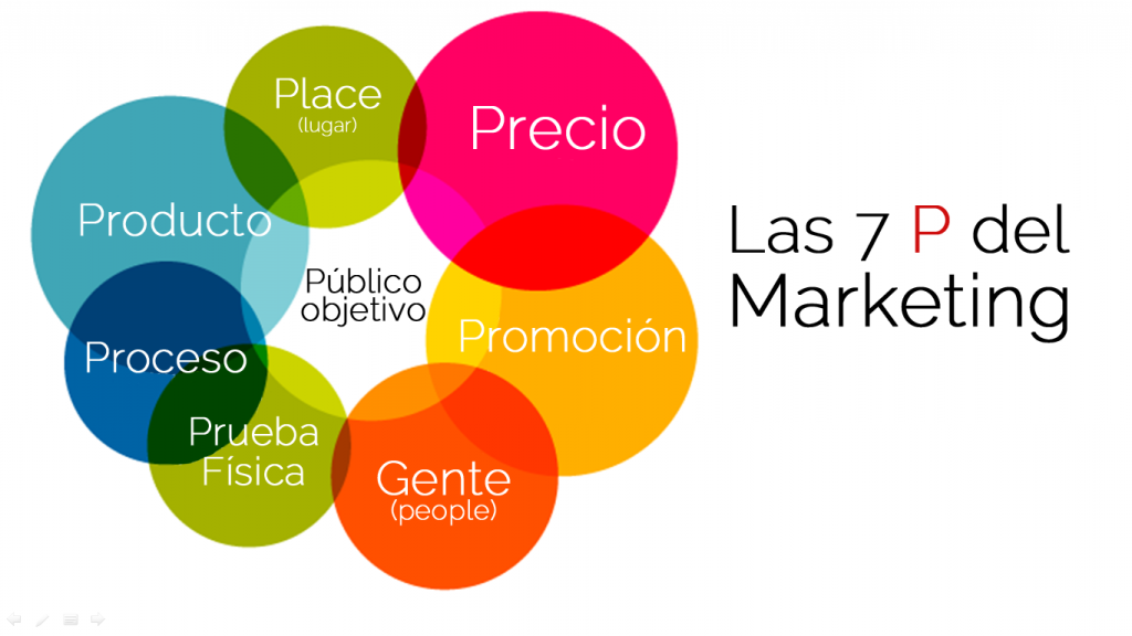 7ps marketing mix for bank Over the years, as the concept of marketing has evolved, and the definition of a product has grown more complex, the traditional marketing mix has also been redefined.